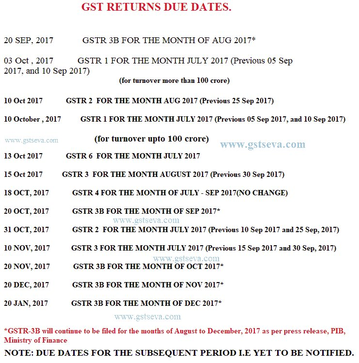 due date of GST returns