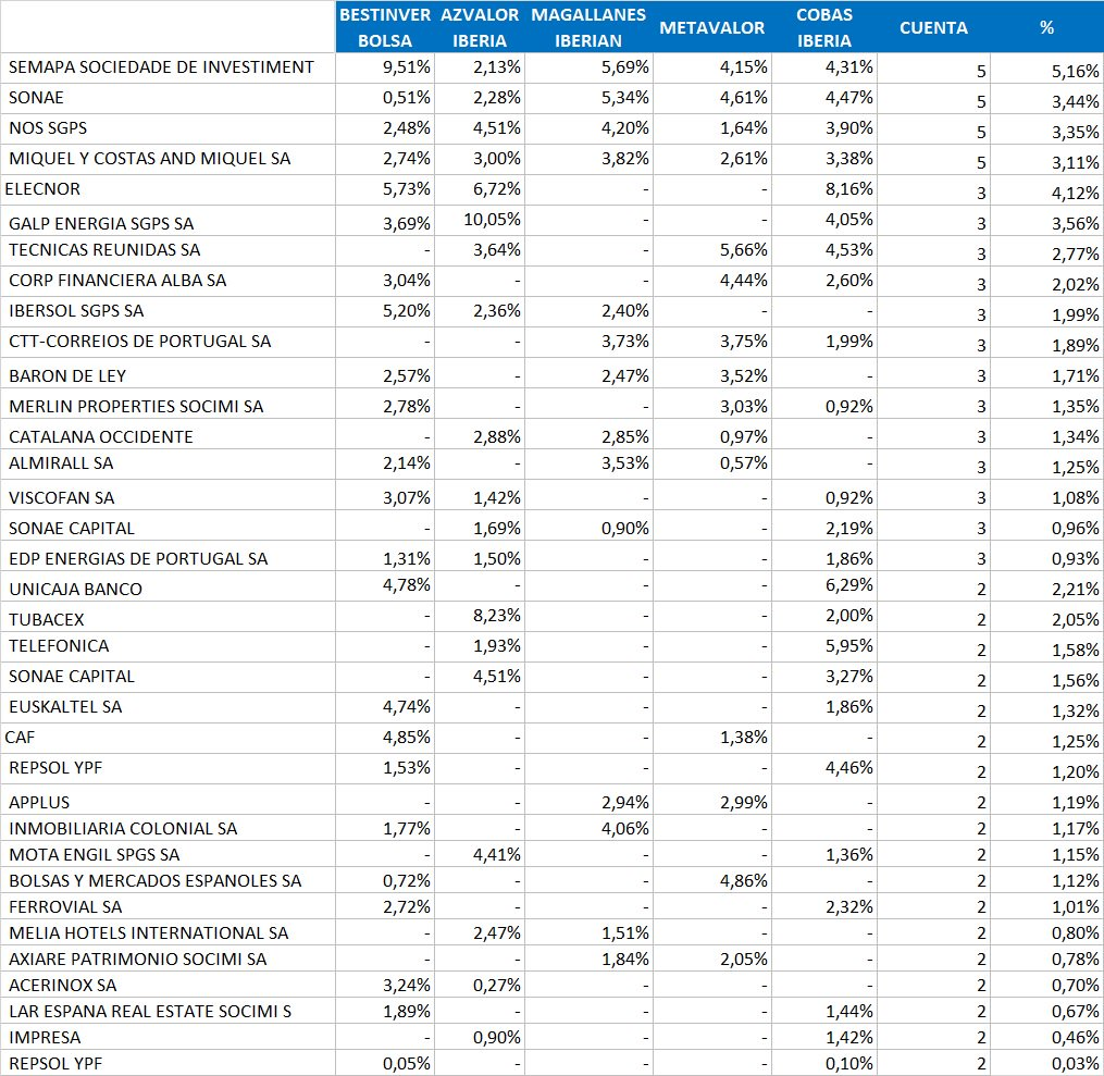 Posiciones comunes carteras fondos value España 2Q 2017