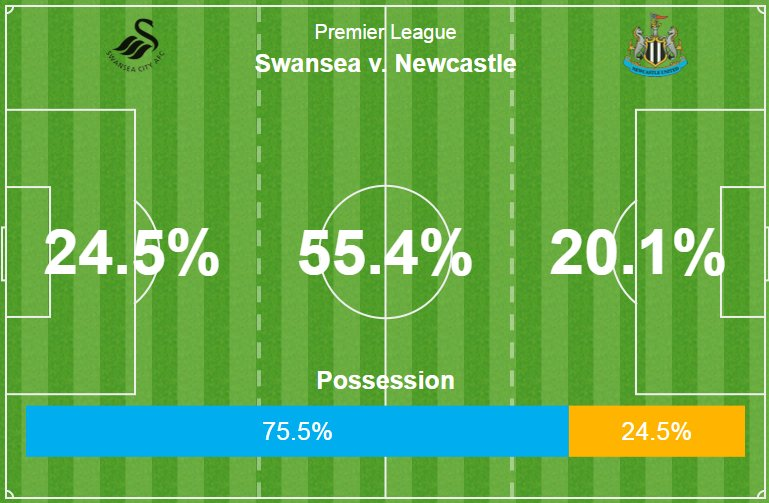 Swansea are dominating the ball, but just the one shot on