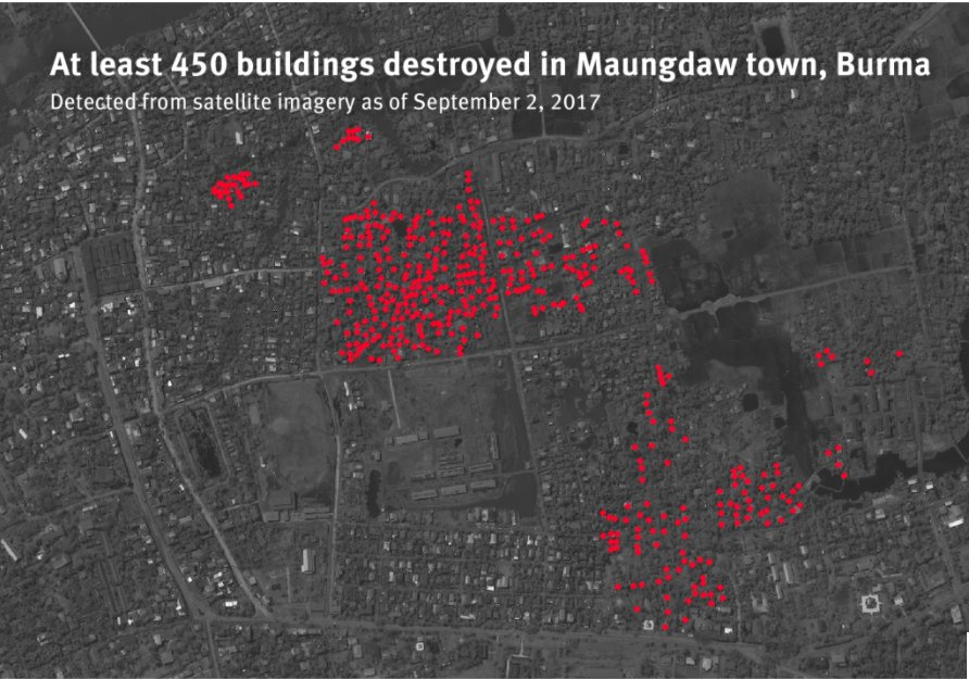 Satellite imagery shows Rohingya Muslim homes are being burned not just in remote villages but also in urban centers https://t.co/aSTjrnpda4