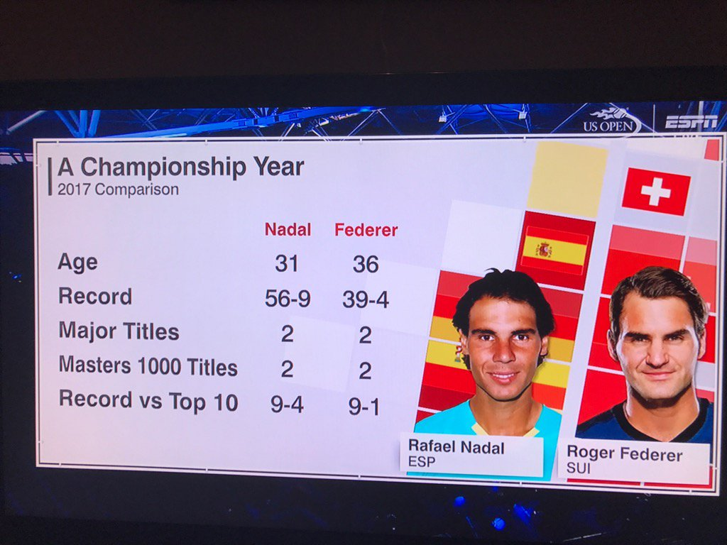 Quite the impressive 2017 season for @RafaelNadal and @rogerfederer. https://t.co/WuxpeO0m3z