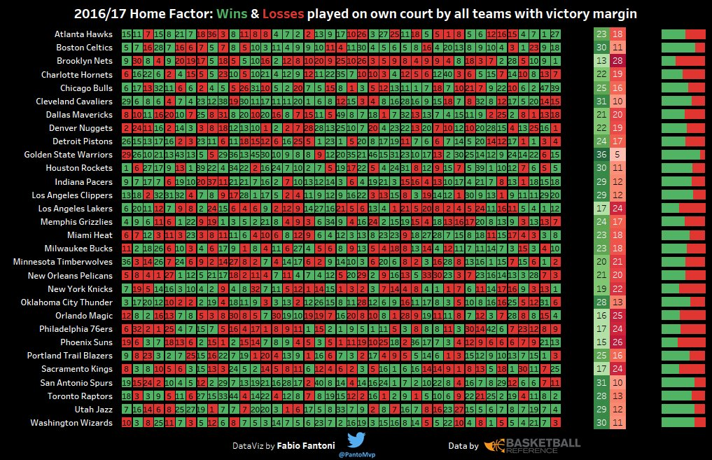 One month for the #NBA start!  Let&#39;s check the H-Factor: Home Court   https:// goo.gl/Mw66mx  &nbsp;    #NbaTipo #Tableau  @NBA @NBAItalia  @bball_ref<br>http://pic.twitter.com/flLpzX7X05