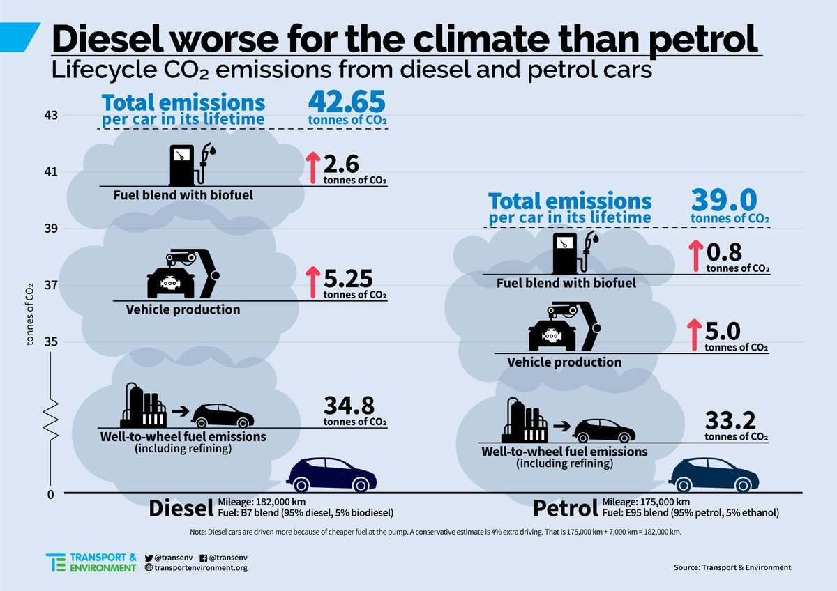 "Transport & Environment on Twitter: ""Two years after the #Dieselgate, a new  study shows that dirty #diesel cars emit more CO2 than petrol vehicles. ..."
