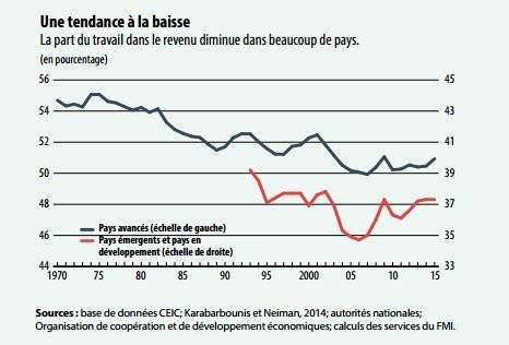 Selon le FMI, la fraction du revenu national revenant aux travailleurs baisse tendanciellement depuis 40 ans.