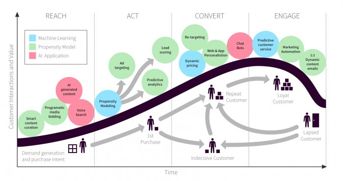 15 Applications of Artificial Intelligence in Marketing https://t.co/EGjfCQp768 https://t.co/5acNTlkVmN