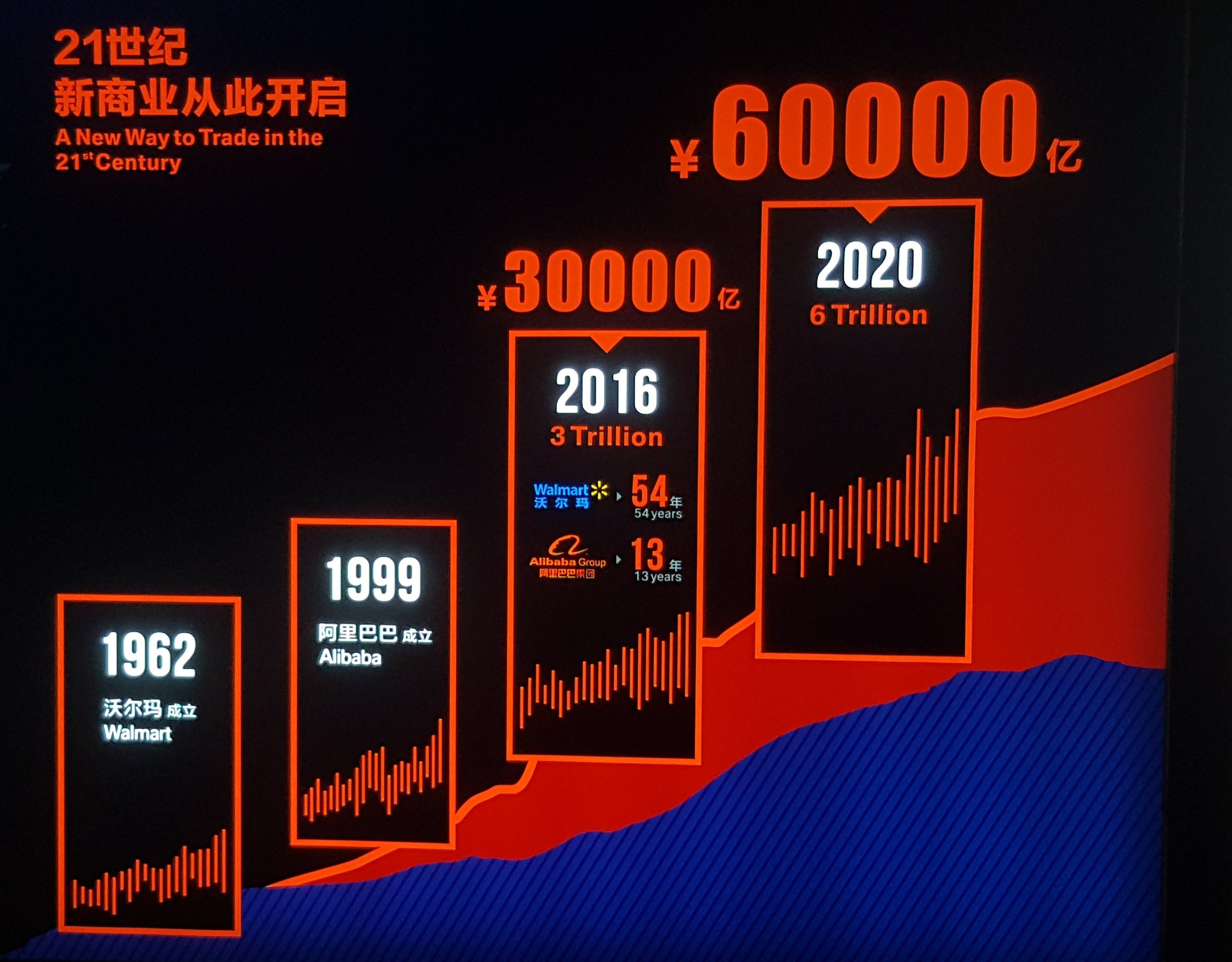 Poltak Hotradero @hotradero Sep 11 Alibaba dan benchmarking dengan Walmart. Offline versus Online.