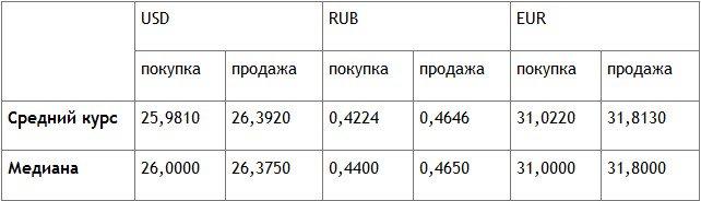 Курс покупки канадского доллара в москве