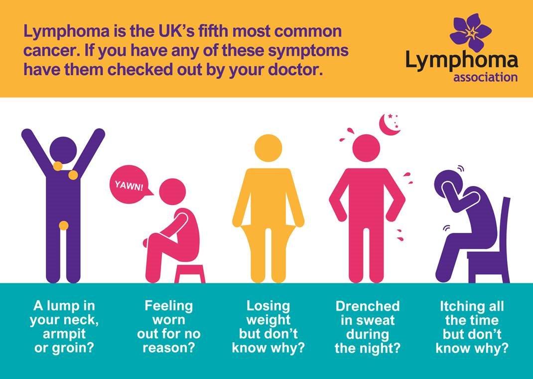 d3af1137c11 LymphomaAction on Twitter: