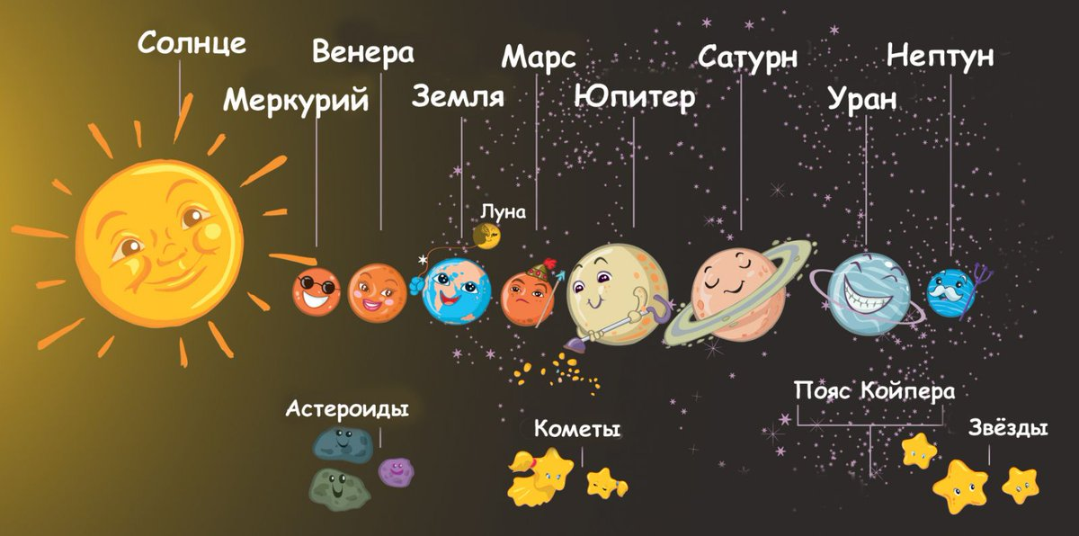 Планеты солнечной системы презентация