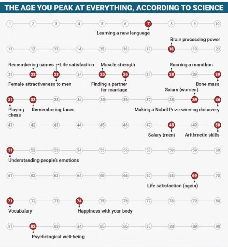 The age you peak at everything - according to science https://t.co/eFIOdWexGi