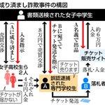 【徳島県警 誤認逮捕】中3女子、警察をも欺く手の込んだ偽装工作 被害女性はチケット配送記録で潔白証明…