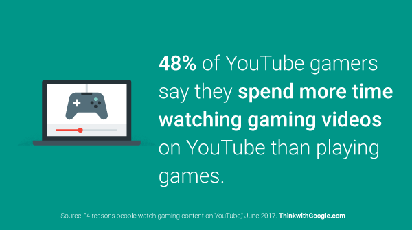 People watch YouTube gaming videos for the community and the desire to improve. Let this inform your strategy. https://t.co/VHlBzai7Wj https://t.co/6V6dfe74NZ