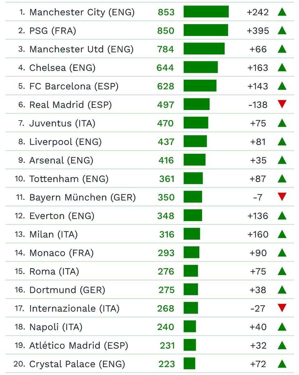 Avropanın heyətinə görə 20 ən bahalı klubu