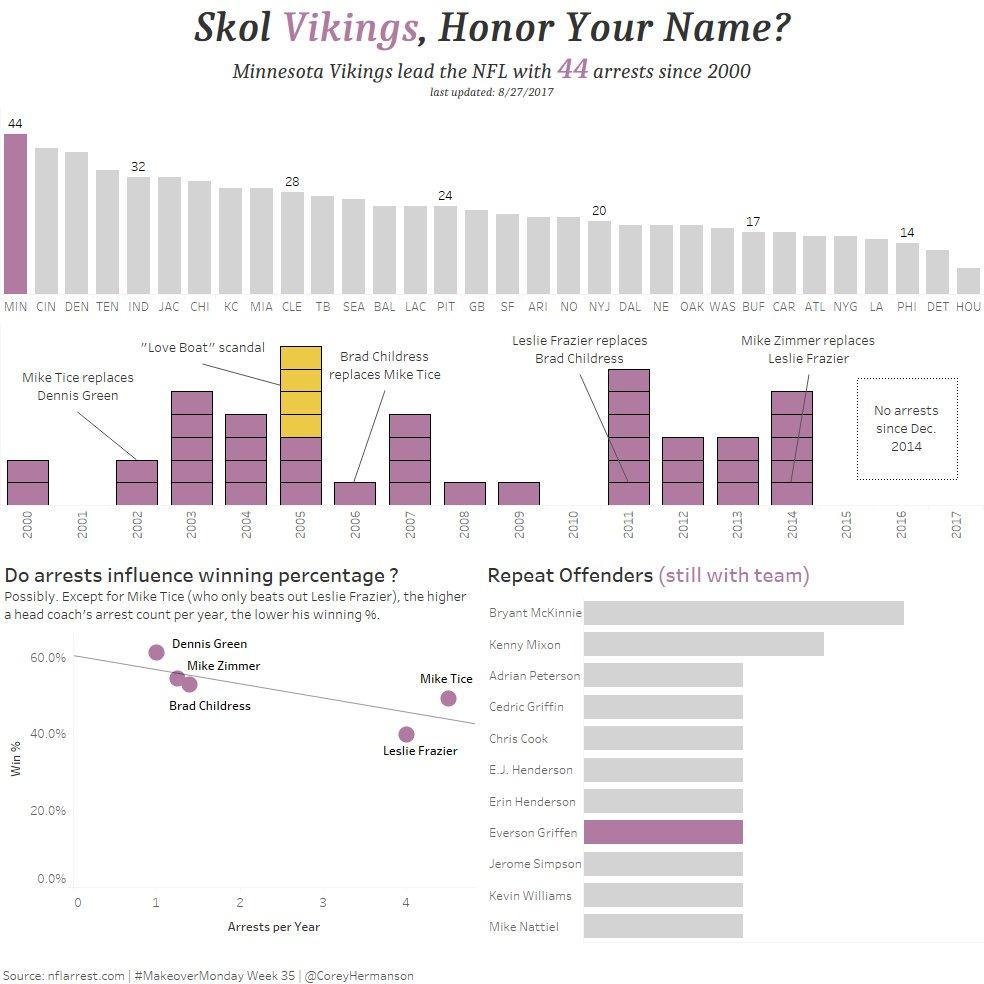 Minnesota vikings arrests since 2000