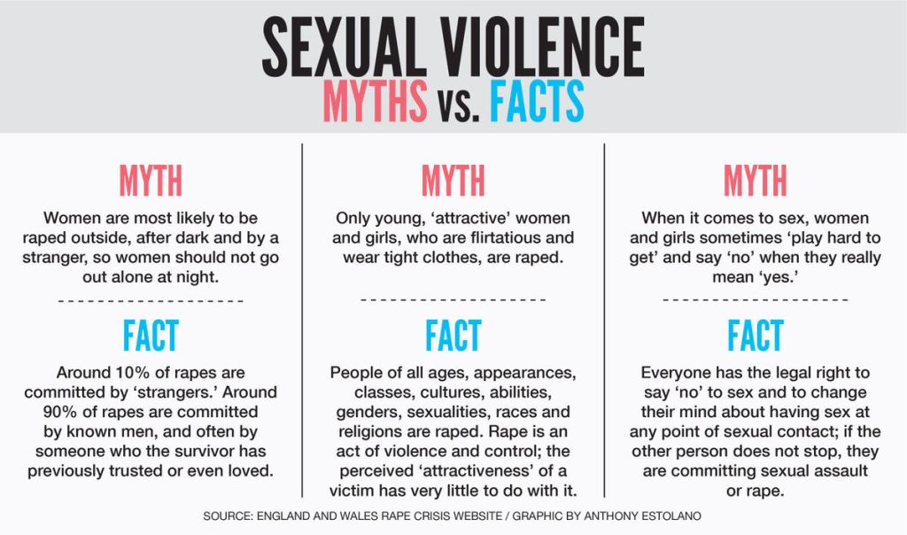 Violence facts