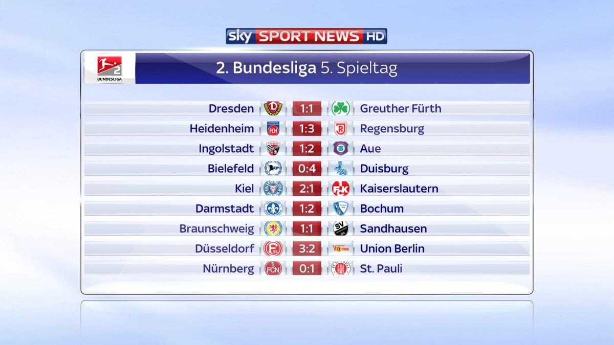 Www.Bundesligaergebnisse