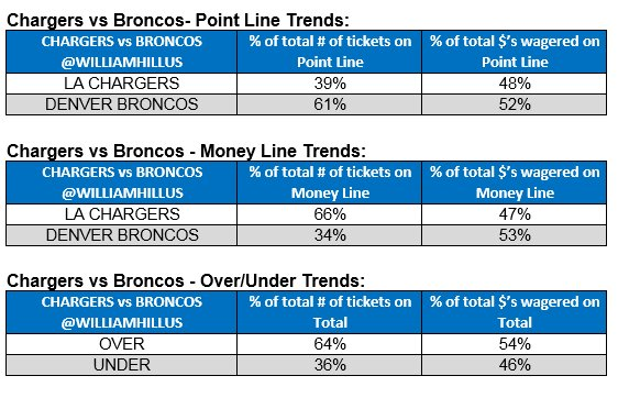 betting trends for tonights game