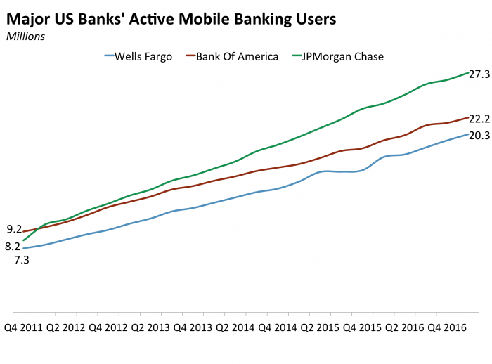 Major US #banks triple #mobilebanking in 5 years with more #digital on the way. #fintech #mobilepayments  http:// read.bi/2f00lnW  &nbsp;  <br>http://pic.twitter.com/LdSLRWMi0N
