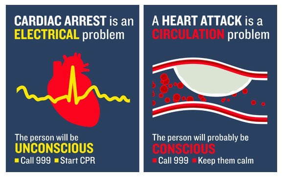 A #heartattack and a #cardiacarrest - They are different but both are emergency situations. Call 999 straight away. <br>http://pic.twitter.com/wOQjphb9ZB
