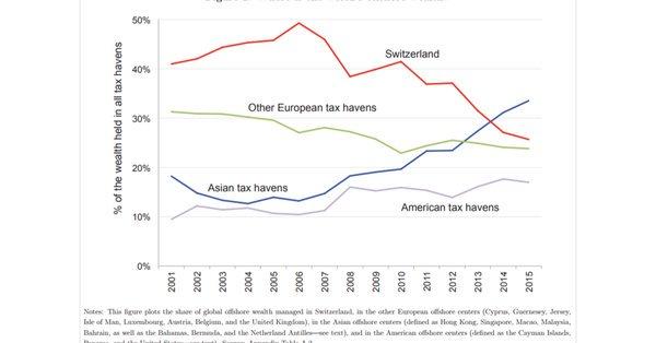 Le graphique du jour, l'évolution comparée des paradis fiscaux https://t.co/B6vKufJaTm via @FT