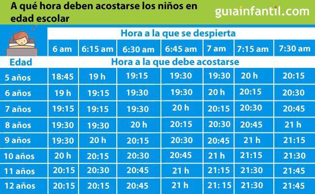 ¿A qué hora deben acostarse los niños según la edad? #educacion #padres Vía @guiainfantil https://t.co/pbQYmapOu4 https://t.co/AWQ5rBWe7G