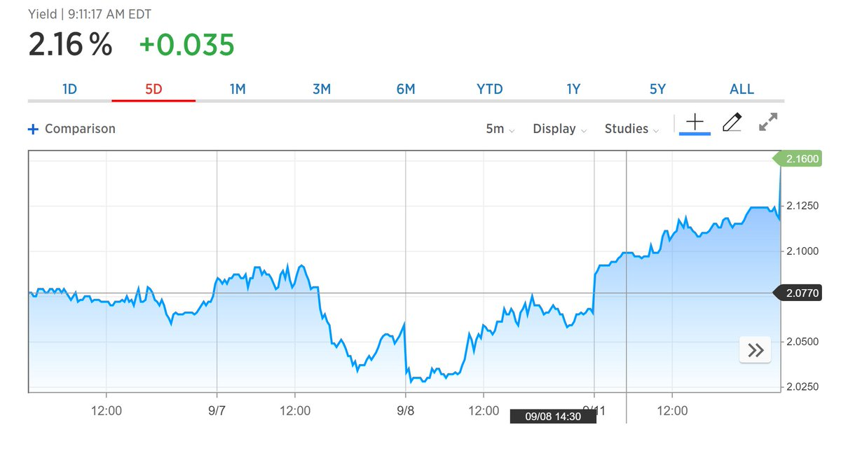 ... and just like that, the yield on 10-year US government #bonds is b...