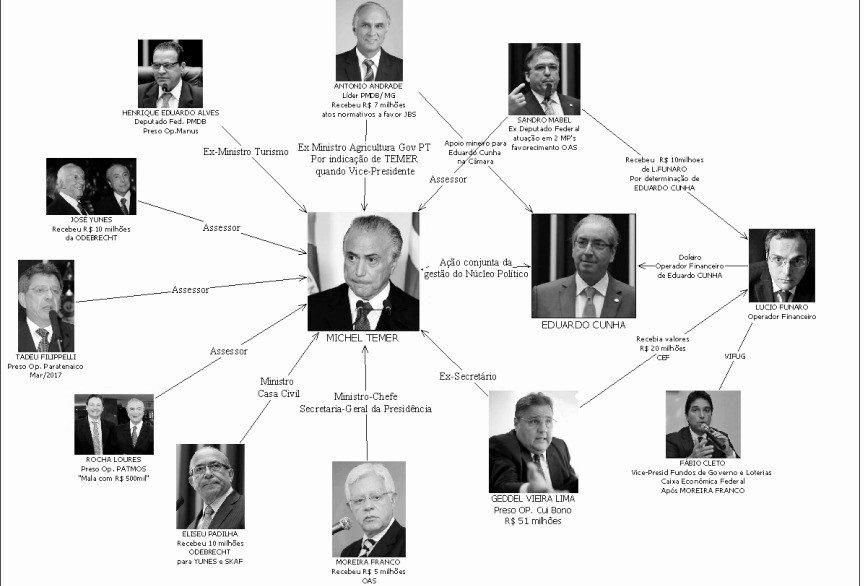 PF: Temer recebeu R$ 31,5 milhões em propina por integrar quadrilha do PMDB https://t.co/y8ZNaPobmG