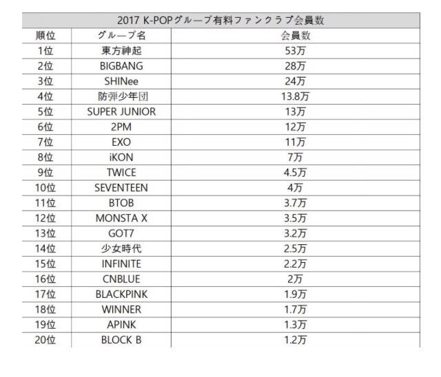 TVXQ was placed first in the number of fans in a fan club with admission fee ranking. https://t.co/ovIu8Sugsj
