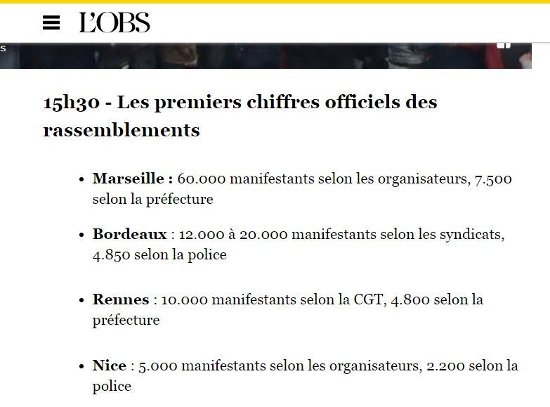 Taux multiplicateur de manifestants police/syndicats :  Rennes : 2 Nice : 2,2 Bordeaux : 2,5 à 4,1 selon les syndicats  Marseille : 8