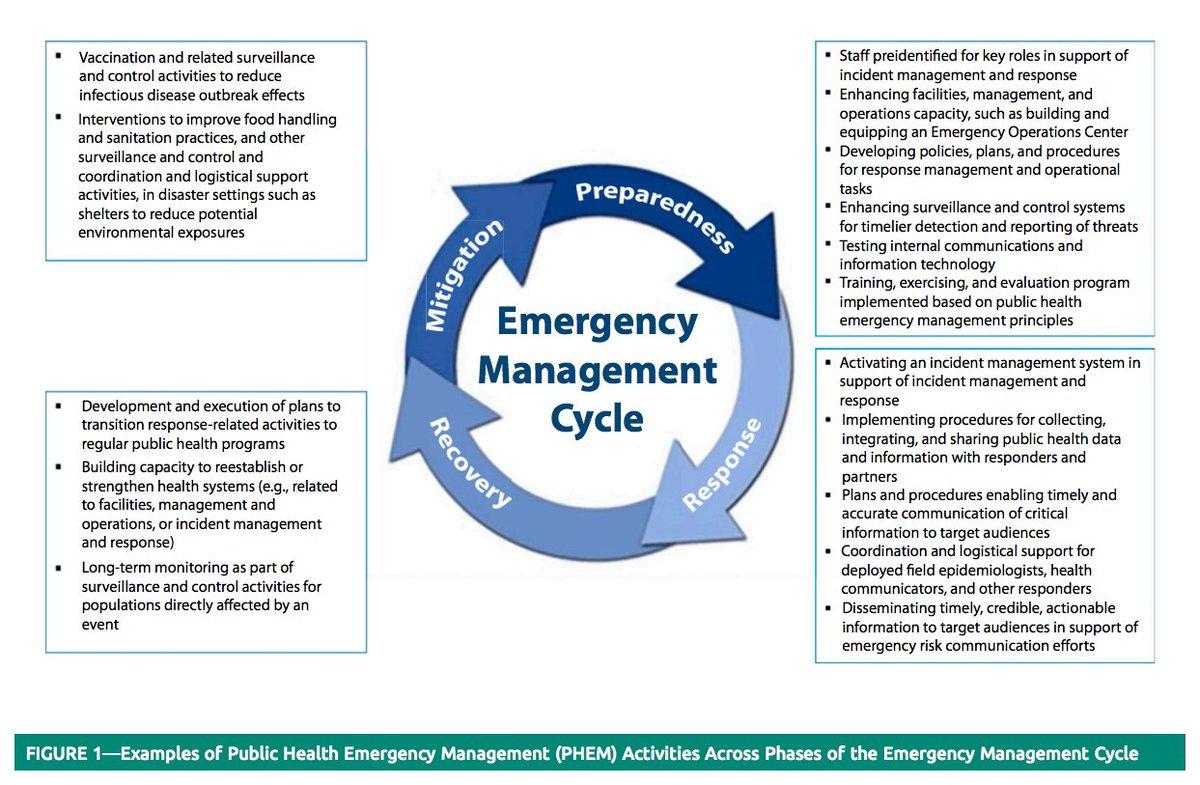 CDC Emergency (@CDCemergency) | Twitter