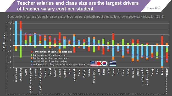 OECD Education on Twitter: