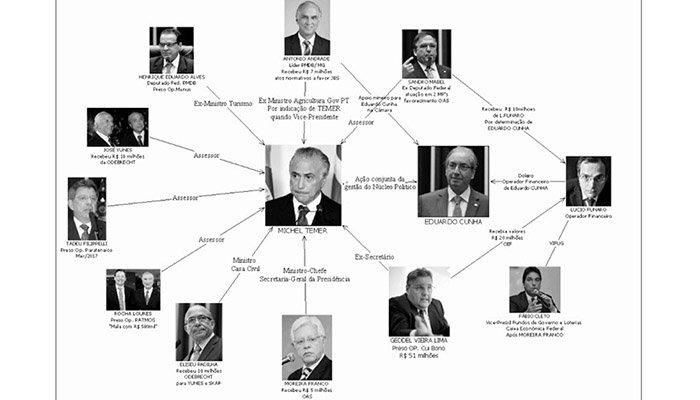 PF: Temer recebeu R$ 31,5 milhões em propina por integrar quadrilha do PMDB https://t.co/gUCugwRFmD
