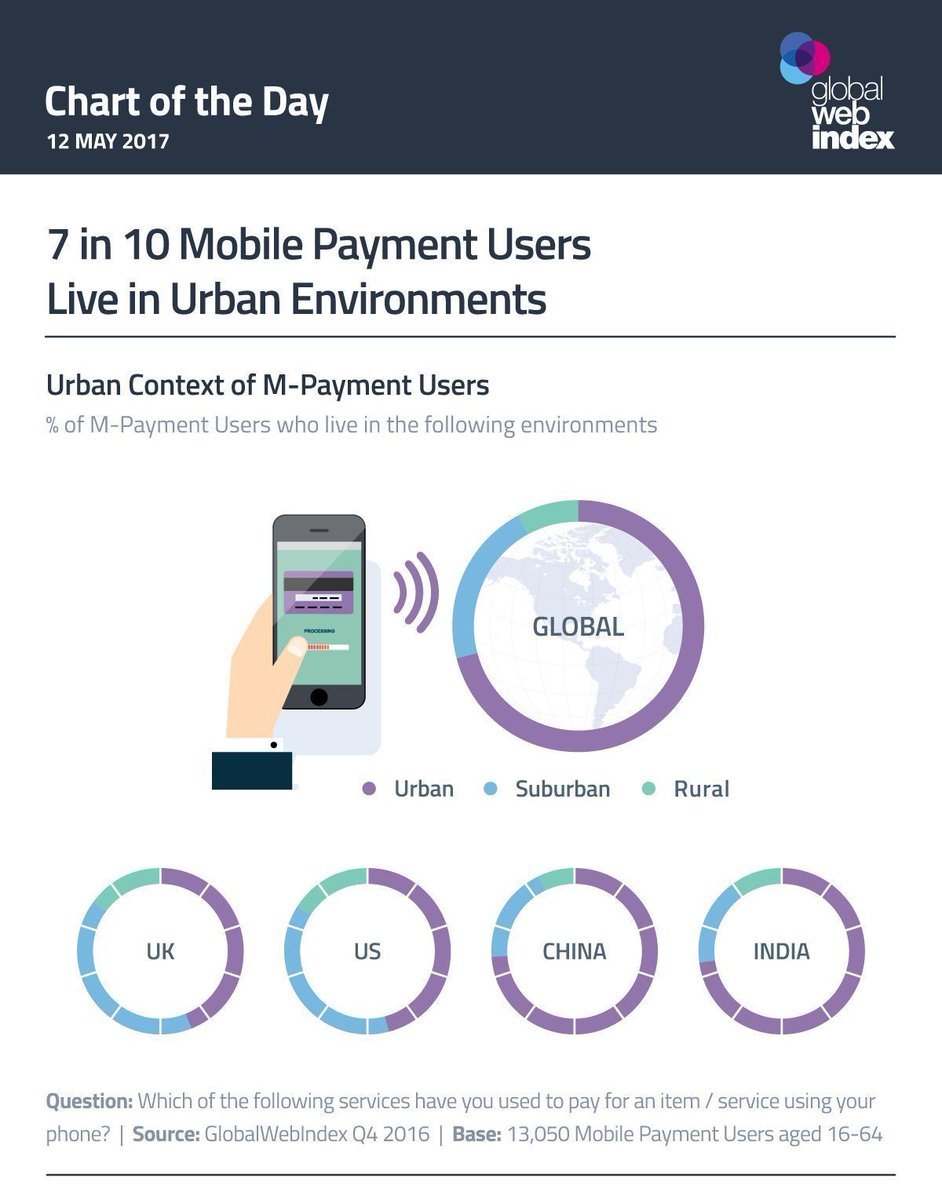 Who&#39;s #mobilebanking? 7 in 10 using #mobilepayments are #urban dwellers. #fintech #digitalbanking #payments<br>http://pic.twitter.com/15Aw1RUaCc