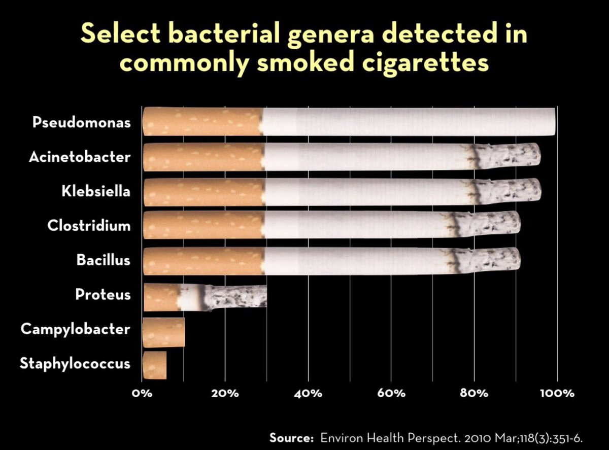 Recently discovered #microbes/#pathogens in #cigarettes. Must factor into negative #health outcomes/#smoking @gr_pathobiome<br>http://pic.twitter.com/osDETrzP58