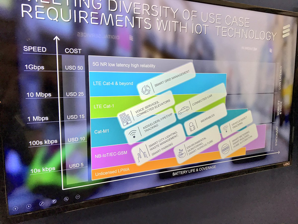 #LTE CAT-M1 #IoT now supports #VoLTE in production @EricssonNetwork @EricssonNA @DougonIPComm. Yay! #VoIP  #wireless #MWCA17 #EricssonLive<br>http://pic.twitter.com/E2uhpnJoIj