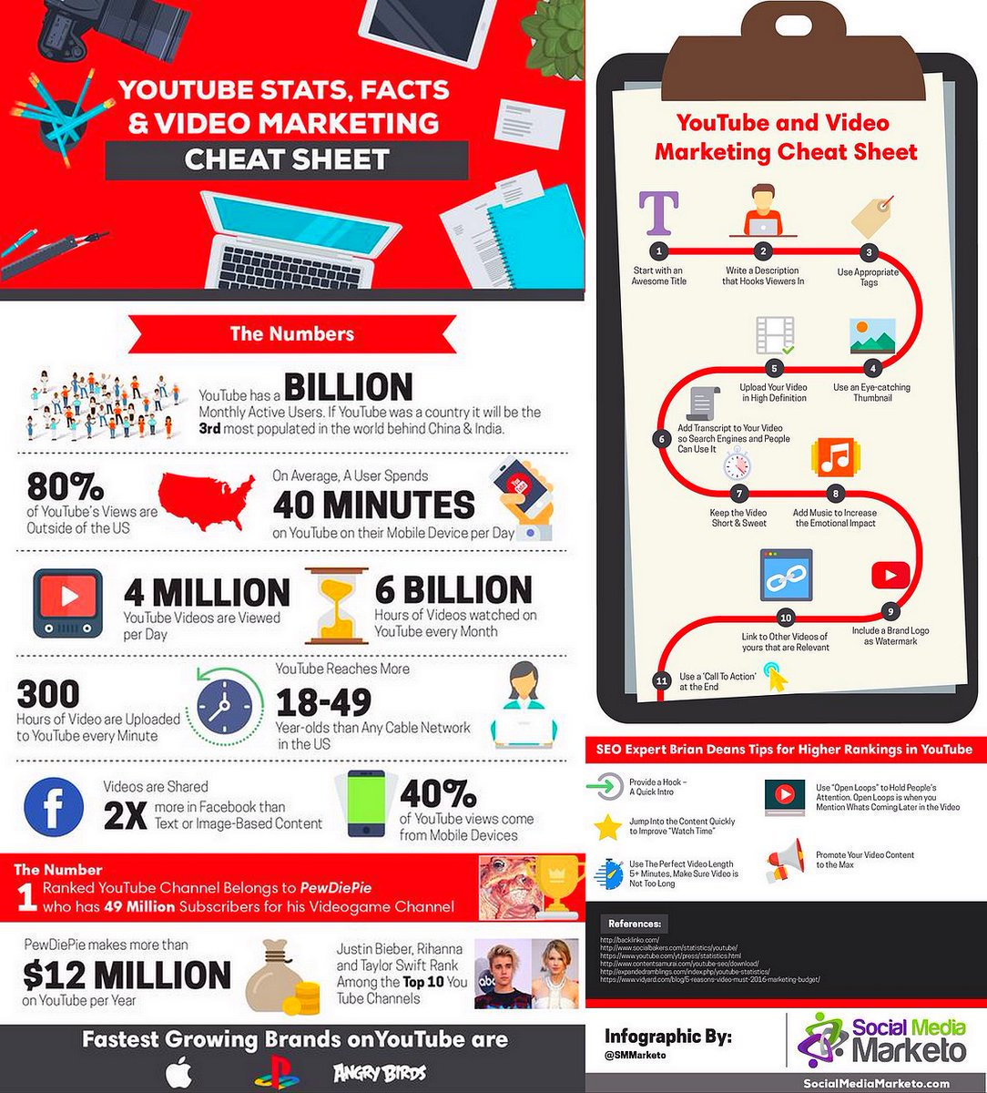 #Growth Hacking Your #Youtube Video #Marketing: The Youtube Cheat Sheet #VideoMarketing #GrowthHacking #ContentMarketing @SMMarketo<br>http://pic.twitter.com/4b94efMsSc