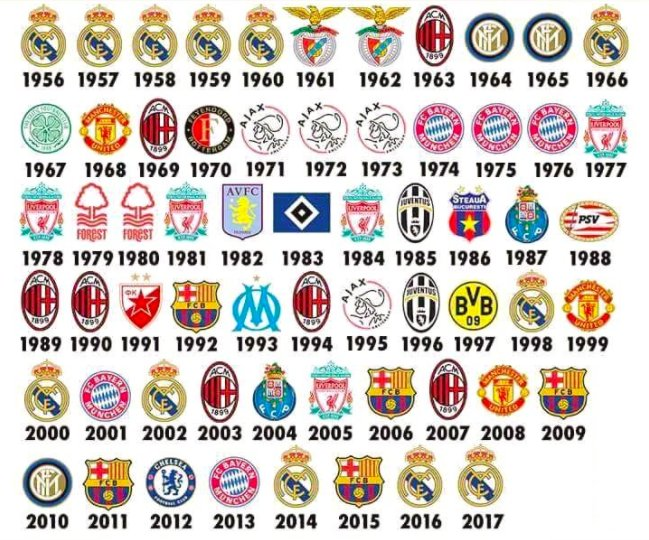 "ShotOnGoal on Twitter: ""List of every European Cup/#UCL ..."