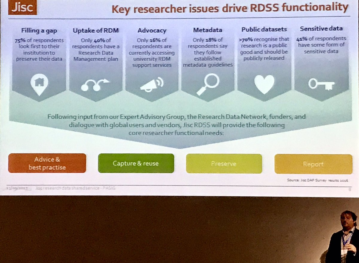 The key researcher issues drive RDSS functionality. #JISC #PASIG17 #university #Digital #researchdata <br>http://pic.twitter.com/2O3XE3w7x4