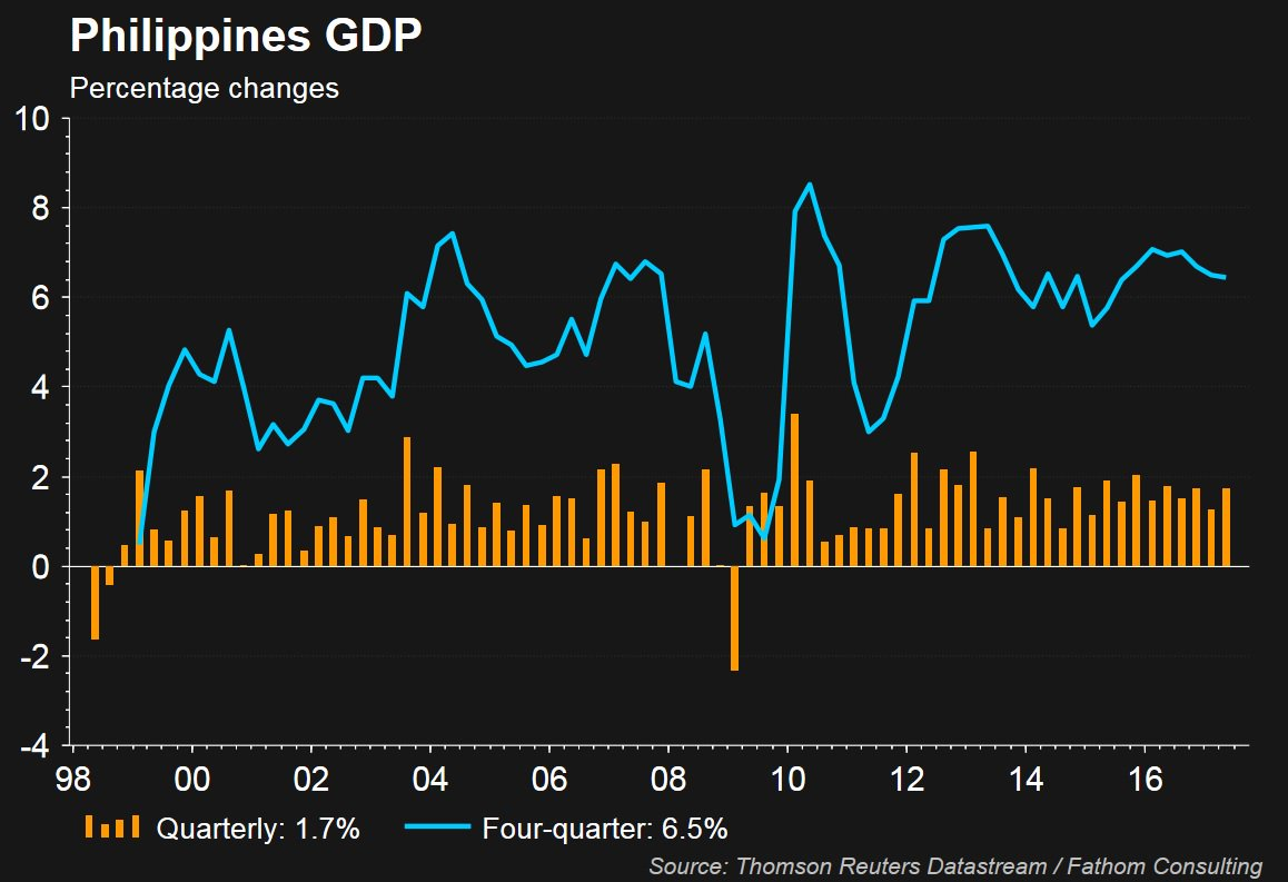#Philippines #GDP at 6.5%, posting one of the best growth numbers in #Asia #macro #economics #etfs #BigData #hedgefunds #ValueInvesting<br>http://pic.twitter.com/y94PZaD0pa