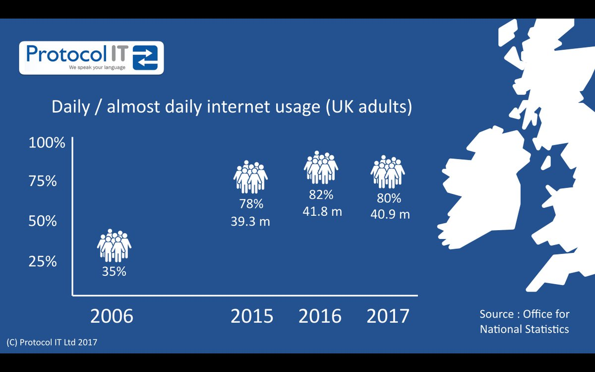 Statistics internet dating