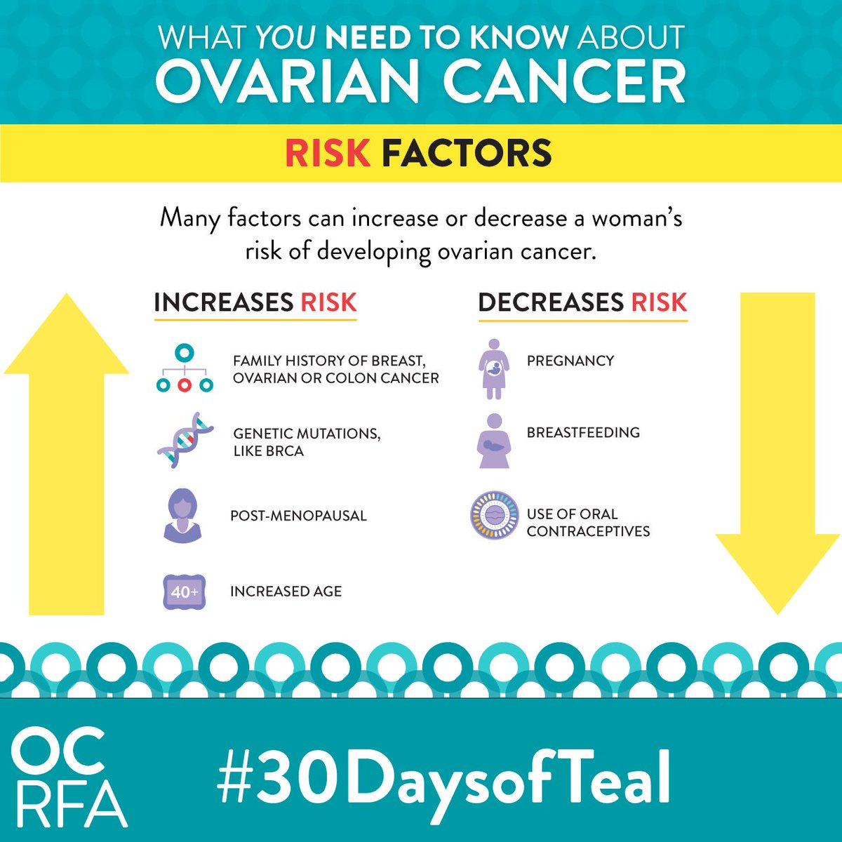 Ovarian Cancer Research Alliance On Twitter 1 In 75 Women Will Develop Ovariancancer In Her Lifetime Rt To Raise Awareness Full Infographic Https T Co Zwyobnxgfp 30daysofteal Https T Co Zwk5owfwtd