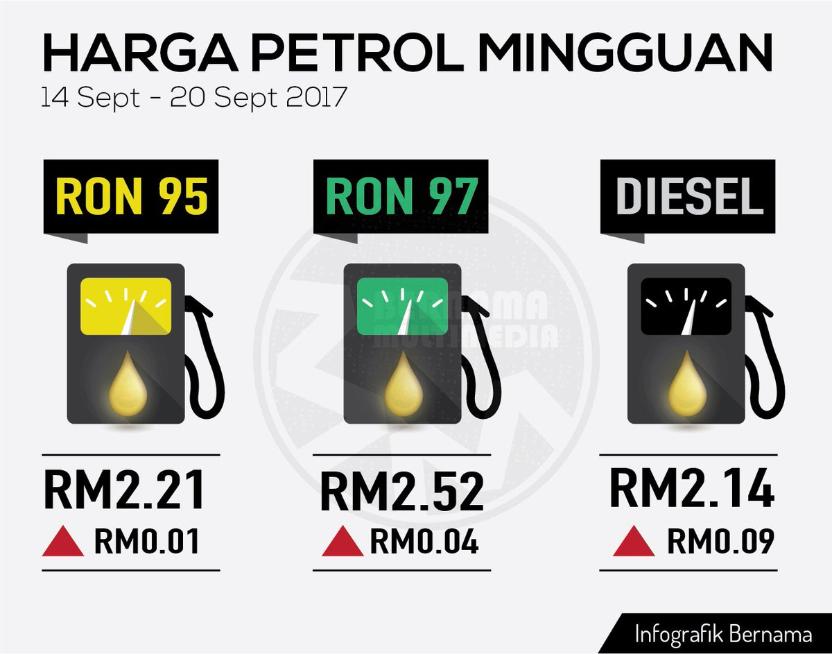 Harga Runcit Produk Petroleum 14 September Hingga 20 September