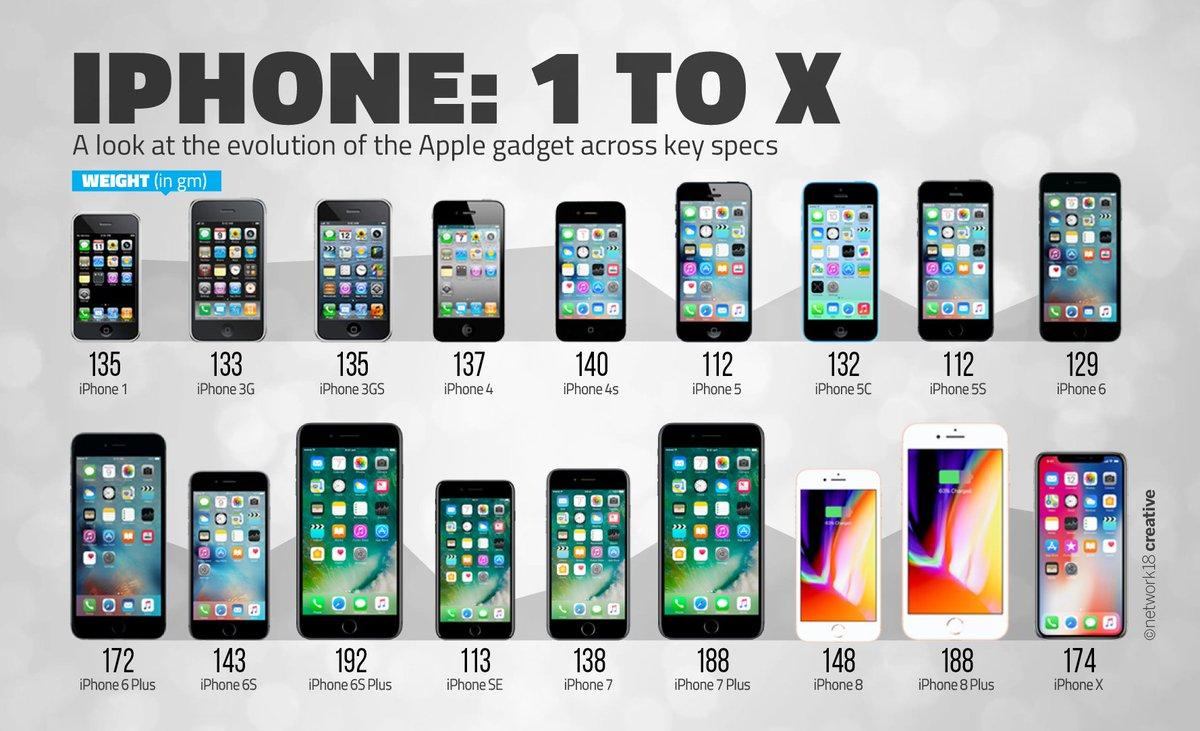 Cnbc Iphone X