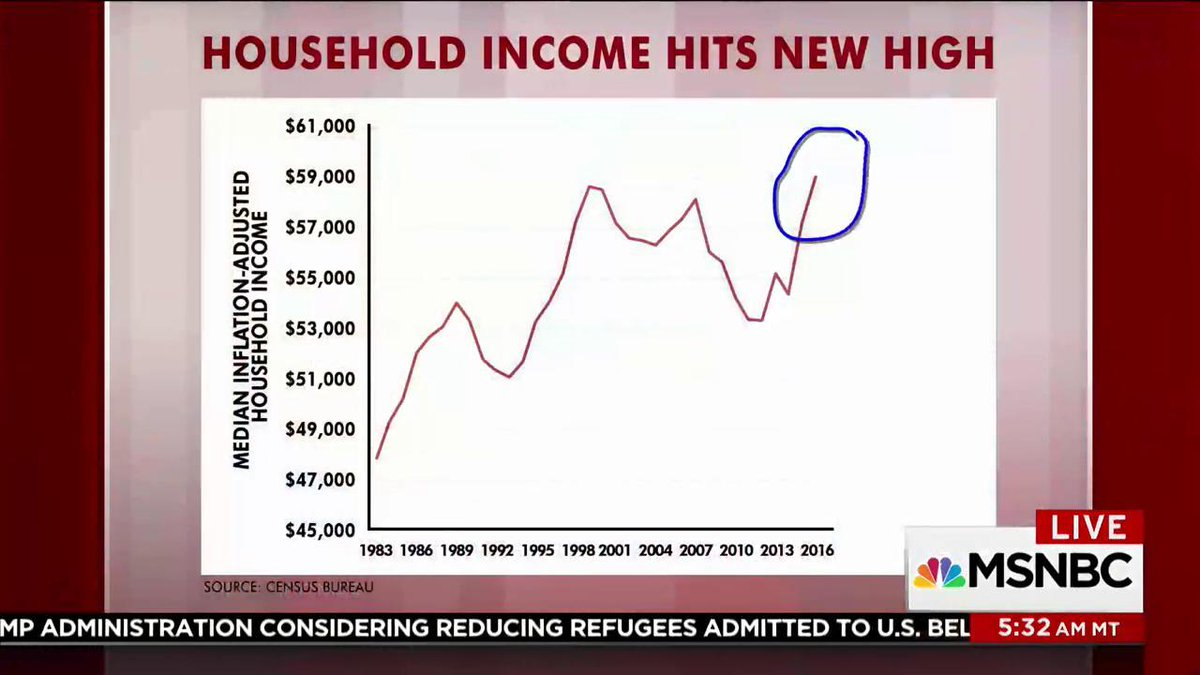 Household income hits new high. @SteveRattner returns with new charts...