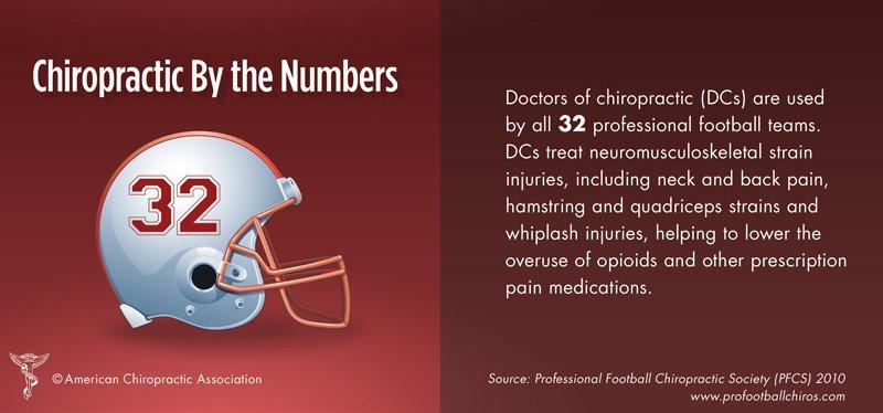 Chiropractors directory listing