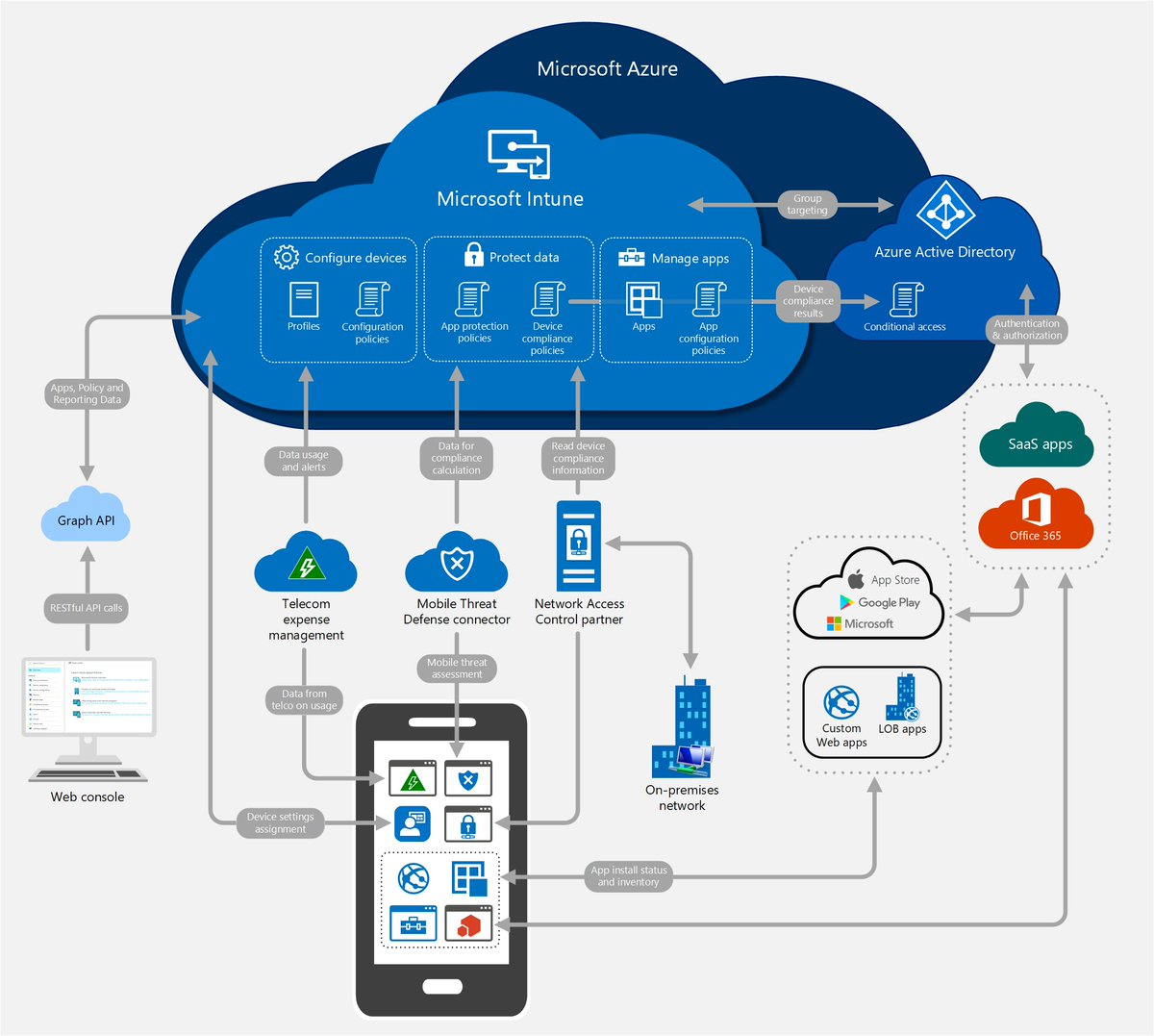 Aaron Parker On Twitter   U0026quot Ms Has An  Intune Architecture