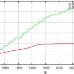 ところでここに学費と初任給のグラフがあるじゃろ?(take2) pic.twitter.com/zF…