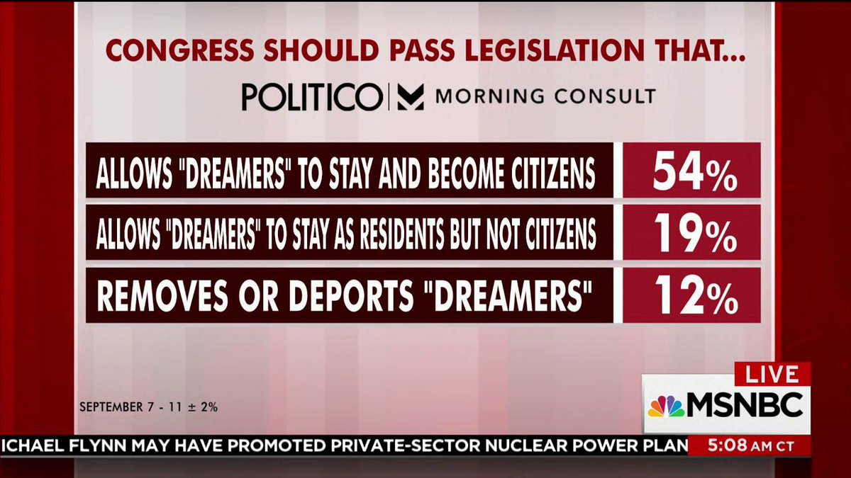 Only 12 percent say Congress should pass legislation that 'removes or...