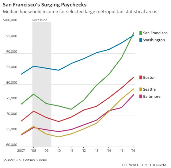 jed kolko on twitter census reports that san francisco now has highest median household income. Black Bedroom Furniture Sets. Home Design Ideas