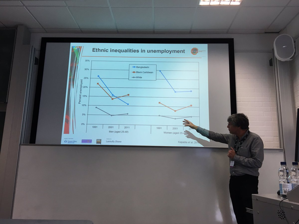 James Nazroo sharing data on ethnic inequalities in unemployment in the UK #medsoc17 <br>http://pic.twitter.com/VNXdpB8fl8